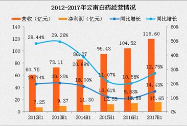 2017云南白药上半年财报:营收同比增长近15%(附图表)