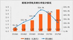 陌陌2017第二季度业绩情况:净营收超3亿美元,增长率超200%