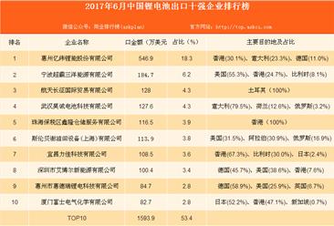 2017年1-6月中国锂电池出口十强排名分析