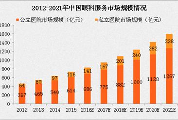 2017年中国私营眼科医疗行业市场规模分析