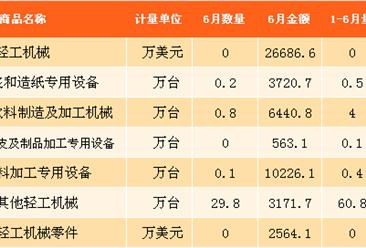 2017年6月中国轻工机械类产品进出口数据分析(附图表)