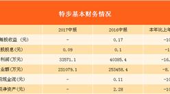 2017上半年特步营收23.108亿元 毛利率连续第五年攀升达到43.9%