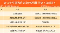 2017年民营企业500强排行榜(山西全名单)