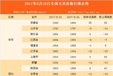 2017年全国玉米价格行情走势分析