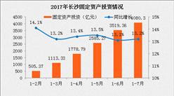 2017年1-7月长沙经济运行情况分析:固定资产投资同比增长13.2%