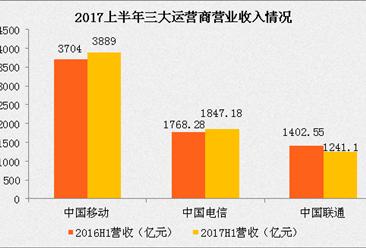 2017上半年三大运营商业绩对比:几家欢乐几家愁!