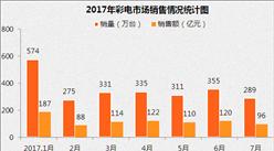 2017年7月中國彩電市場銷售情況分析(附圖表)