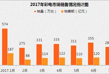 2017年7月中国彩电市场销售情况分析(附图表)