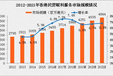 2017年香港民营眼科市场规模及发展趋势分析