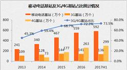 2017中国互联网行业发展情况分析:融资金额超200亿美元