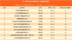 2017中国民营企业500强排行榜(房屋建筑篇):广厦控股第一(附名单)