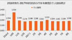 2017年8月杭州小汽車車牌競價分析:最低成交價終于回落了!(圖表)