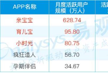 7月最新母婴领域Top30排行榜:宝宝树孕育居榜首