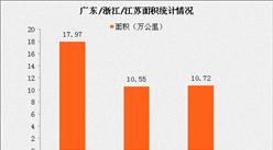 江苏浙江经济高速发展 未来广东经济强省地位会不保吗?(数据分析)