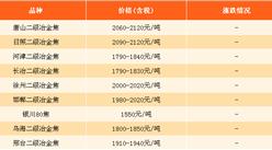 2017年8月25日钢铁原料价格行情走势分析