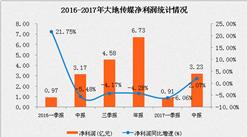 大地傳媒2017上半年凈利潤3.23億元  增長2.07%(附圖表)