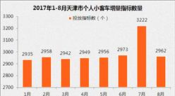 8月天津車牌競價結果出爐:個人最低成交價再破2萬(附查詢網址)