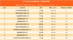 2017中国民营企业500强排行榜(计算机通信篇):华为第一(附名单)