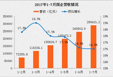 2017年1-7月国有企业经济运行情况:国企利润同比增长23%