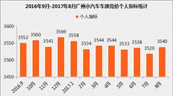 2017年8月廣州小汽車車牌競價數據分析(圖表)