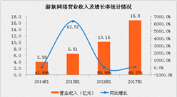 游族網絡2017上半年凈利潤3.39億,同比增長44.59%(附圖表)