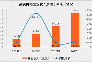 游族网络2017上半年净利润3.39亿,同比增长44.59%(附图表)