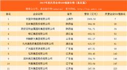 2017中国民营企业500强排行榜(批发篇):华信能源第一(附名单)
