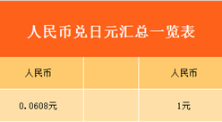 2017年8月27日人民币对日元汇率一览