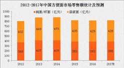 2017上半年全國各省方便面產量排行榜(附榜單)