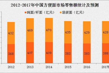 2017上半年全国各省方便面产量排行榜(附榜单)