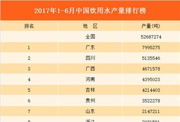 2017上半年全国各省饮用水产量排行榜(附榜单)