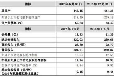 2017上半年顺丰控股实现营收321.6亿元,同比增加23%