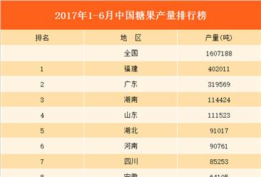 2017上半年全国各省糖果产量排行榜(附榜单)