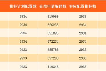 2017年8月深圳小汽车车牌摇号预测:个人中签率约0.4%(附查询网址)
