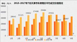 2017年1-8月天津小汽車車牌競價情況統計分析(附圖表)