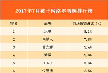 2017年7月被子网络零售额数据分析:水星品牌被子销量最好