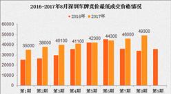 2017年1-8月深圳小汽車車牌競價情況統計分析(附圖表)