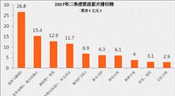 2017年二季度中国上映热门影片分析
