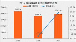 2017年6月电热水器出口数据分析:单价破势上涨