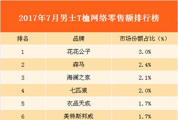 2017年7月男士T桖网络零售额数据分析:花花公子牌男士T恤最受喜爱!