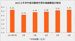 2017上半年中国互联网代驾市场分析:滴滴代驾活跃用户覆盖率已超90%