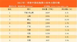 2017年一季度中国沿海港口竞争力排行榜:宁波-舟山港第一!(附完整排名)