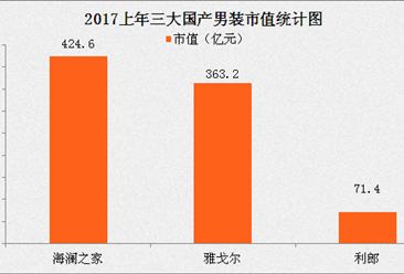 2017上半年三大国产男装业绩分析:海澜之家优势明显!