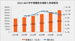 2017年中国餐饮市场发展趋势分析:餐饮收入预计达3.9万亿(附图表)
