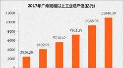 2017年1-7月广州经济运行情况:工业增速有所回落