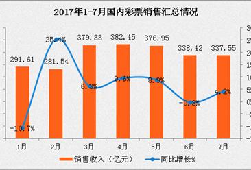 2017年1-7月全国彩票销售情况分析:销售额增长5.4%(图表)