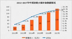 2017年连锁火锅市场发展趋势分析:火锅收入预计达128亿元(附图表)