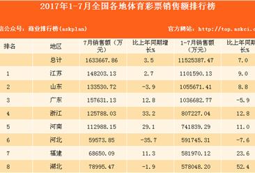 2017年1-7月31省市体育彩票销售额排名:江苏第一 广东第三