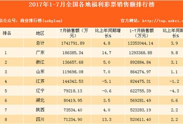 2017年1-7月全国31省市福利彩票销售额排行榜