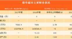2017联华超市半年财报分析:实现营收132.38亿元,同比下降6.0%